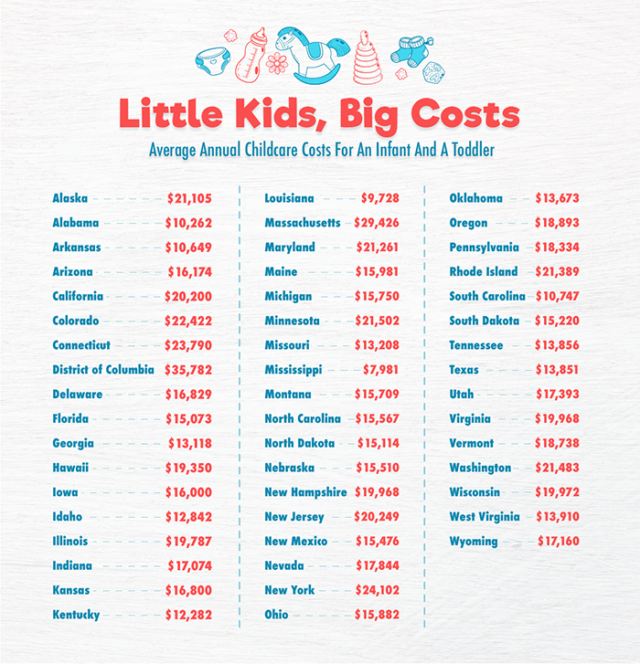 Average Annual Childcare Costs For An Infant and a Toddler