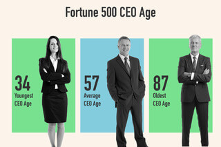 The average Fortune 500 CEO is 57 years old