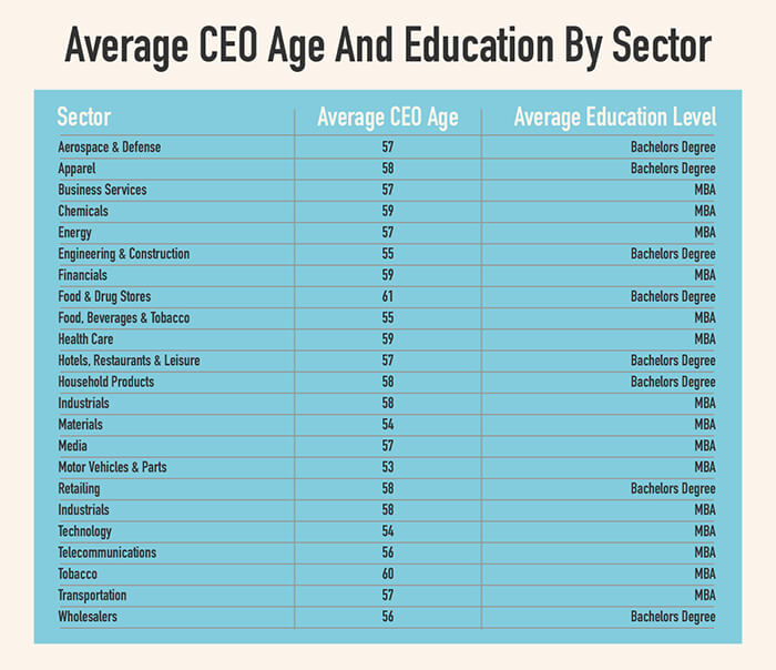 Average age of Fortune 500 CEOs by sector