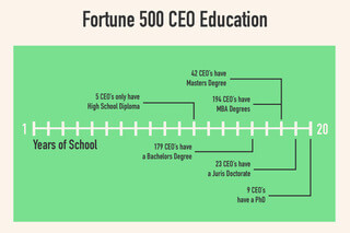 A masters degree is the most common education for Fortune 500 CEOs