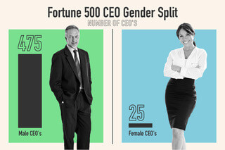 Fortune 500 CEOs are 95% male