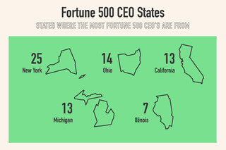 Common states where Fortune 500 CEOs are from