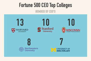 Harvard is the top college for Fortune 500 CEOs