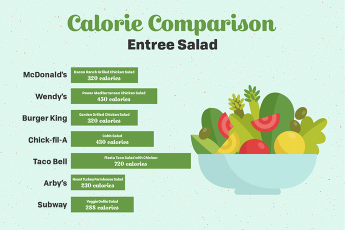 calorie comparison - entree salad