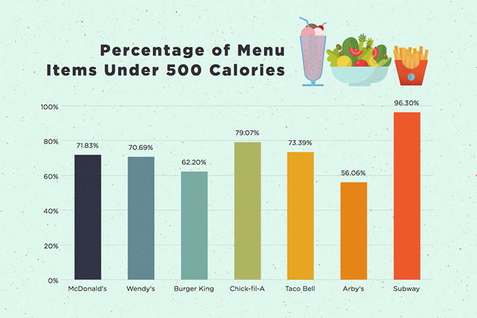 percentage of menu items under 500 calories