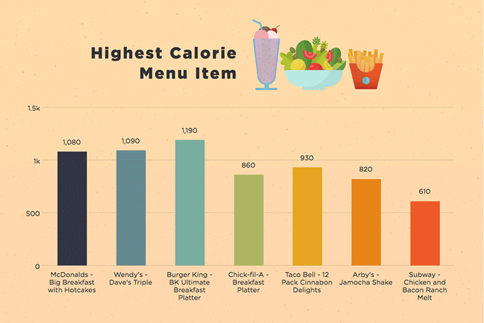 highest calorie menu item